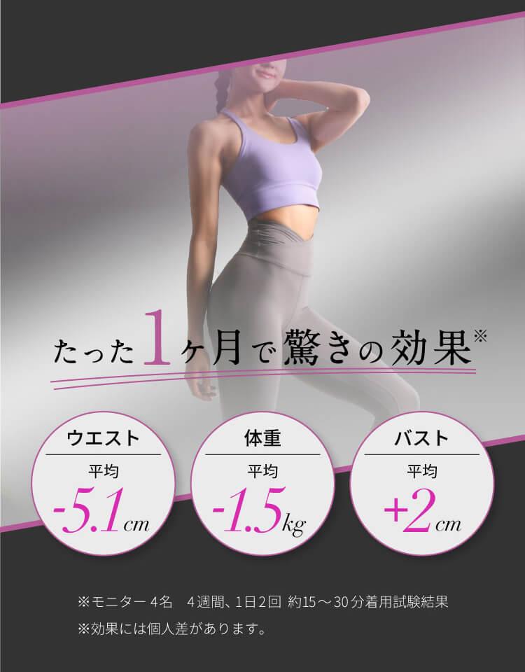 たった1ヶ月で驚きの効果!ウエスト平均-5.1cm 体重平均-1.5kg、バスト平均+2cm!※効果には個人差があります