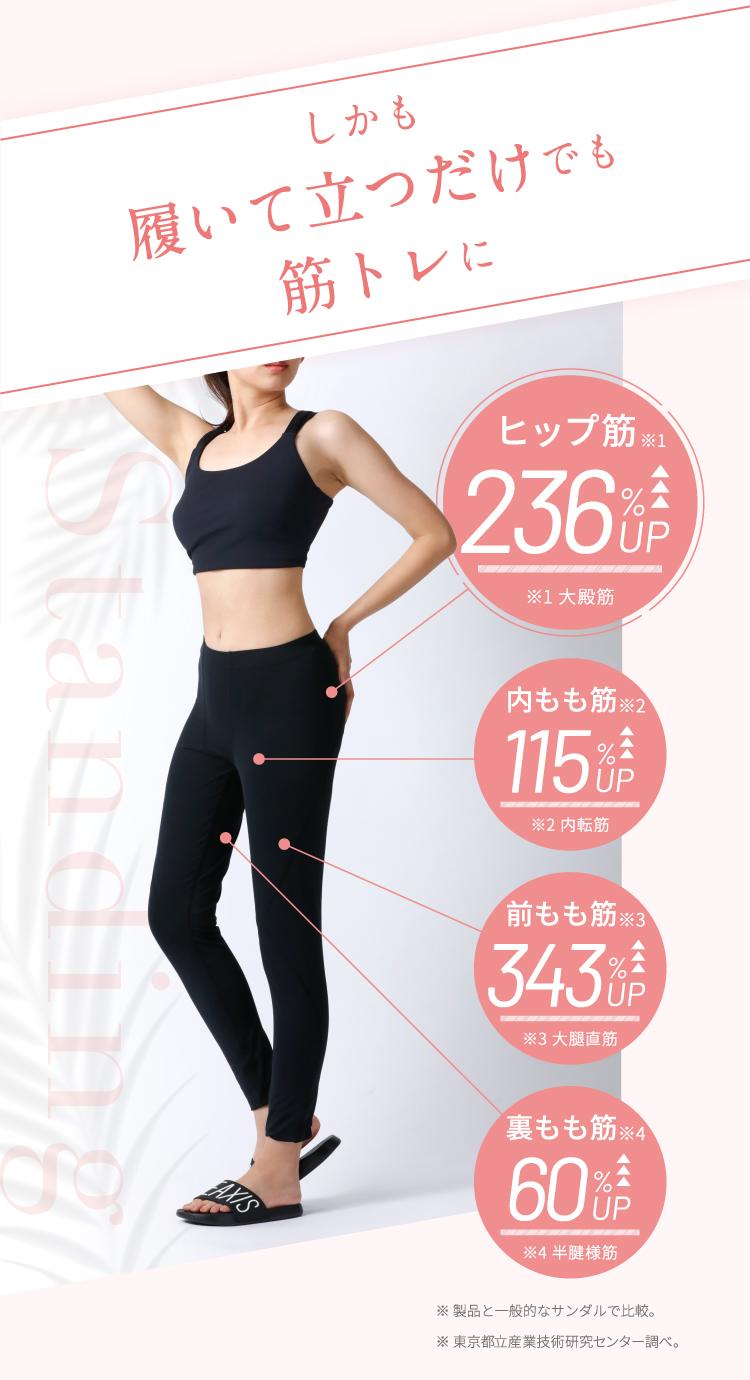 しかも履いて立つだけでも筋トレに ヒップ筋236%UP・内もも筋115%UP・前もも筋343%UP・裏もも筋60%UP