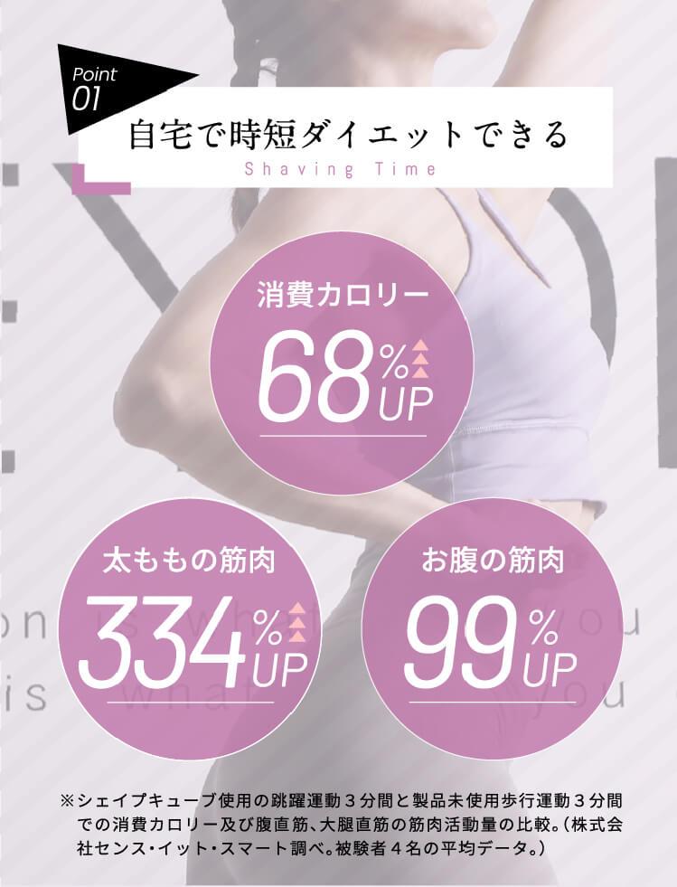 自宅で時短ダイエットができる!消費カロリー68%UP、太ももの筋肉334%UP、お腹の筋肉99%UP!
